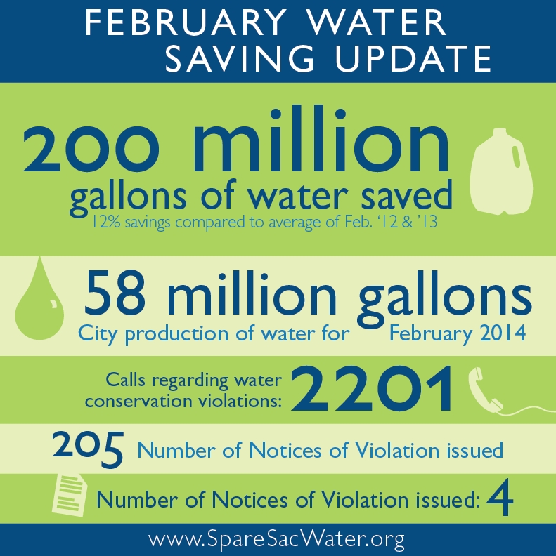 February Water Saving Update: 200,000,000 gallons of water saved (12% savings compared to average of Feb. 2012 and 2013) City production of water for February 2014: 58 Million Gallons Calls regarding water conservation violations: 2201 Notices of Violation issued: 205 Fines Issued: 4