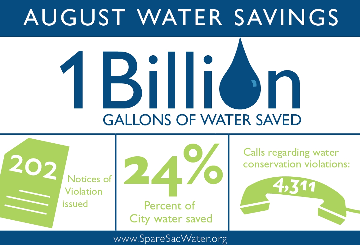 The City Of Sacramento Department Of Utilities Reports That City Water Customers Saved Over 1 Billion Gallons Of Water In The Month Of August